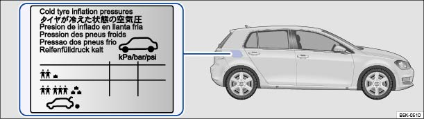 Volkswagen Golf Owners Manual - Tyre pressure - Wheels and tyres